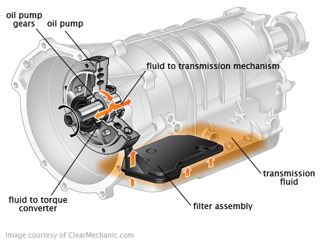 Automatic_Transmission_Fluid_06.18.11.png